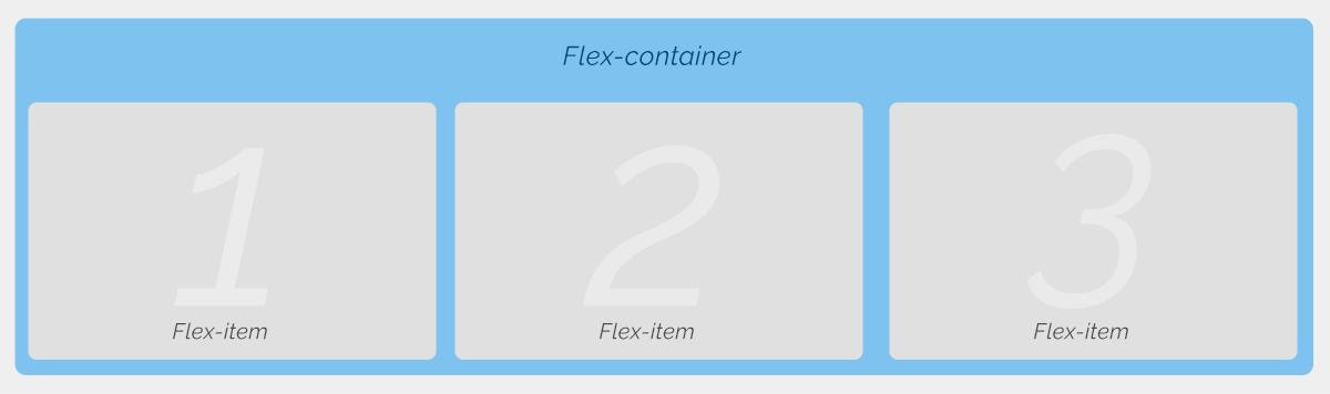 Flexbox container & Flexbox item